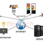 Giải pháp ứng dụng quản trị tập trung từ xa – TechSort Digital Signage